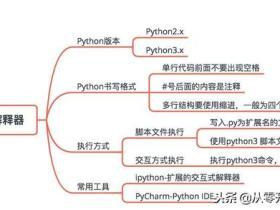 python真的很简单,几张图就带你2020年轻松玩转Python~~·
