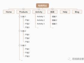 谷歌seo如何引擎优化?(谷歌seo引擎优化的7大条件)