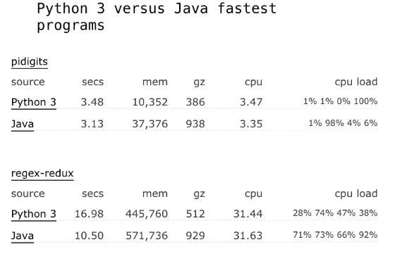编程语言的头把交椅之争!Java和Python 的巅峰对决
