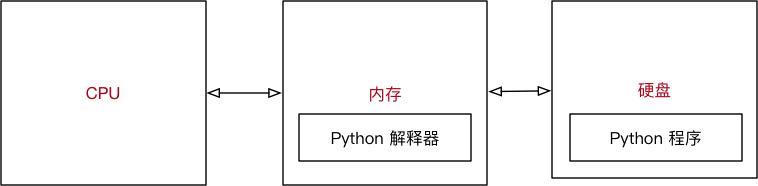 2021年最新Python基础课程解读