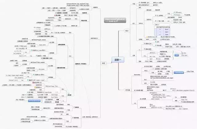 概括Python所有基础知识,这几张神图可以做到,请收下