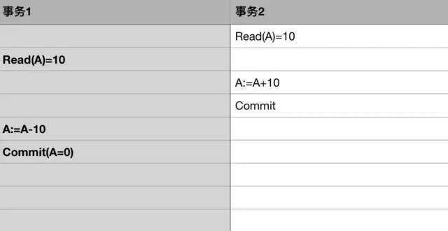 「技术干货」阿里架构师写给 Java 工程师的数据库事务