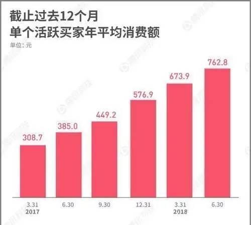 中国电商黑马崛起,老板身价3200亿,反超马云让刘强东措手不及