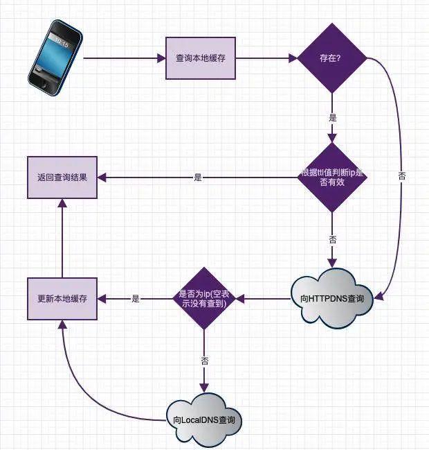 全面理解 DNS 及 HTTPDNS