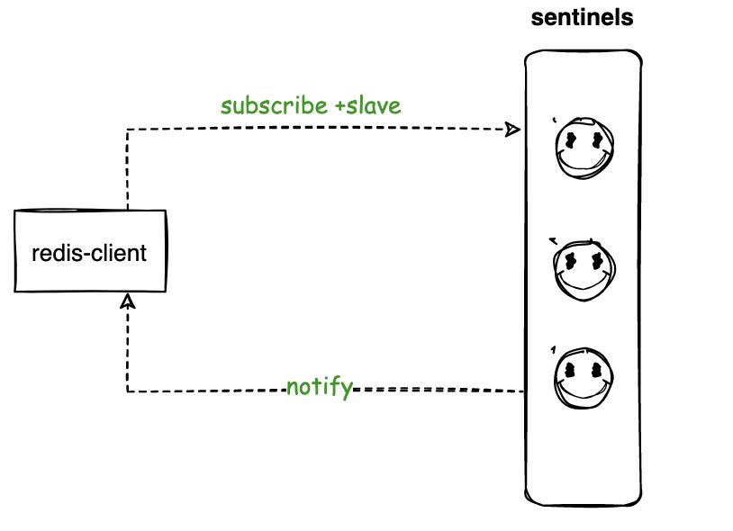 Redis客户端如何实现高可用读写分离?